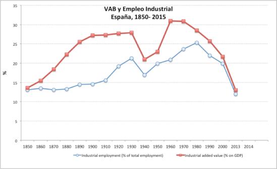 Grafico reindustrializacion
