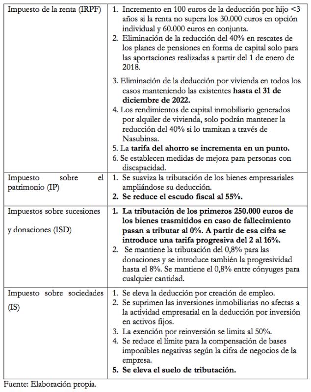 Tabla 1. Medidas aprobadas en el proyecto de Ley Foral de modificación de diversos impuestos y otras medidas tributarias para 2018.