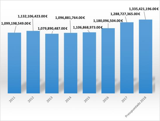 Gráfico 1. Recaudación por IRPF en Navarra 2011-2018 (presupuestado).