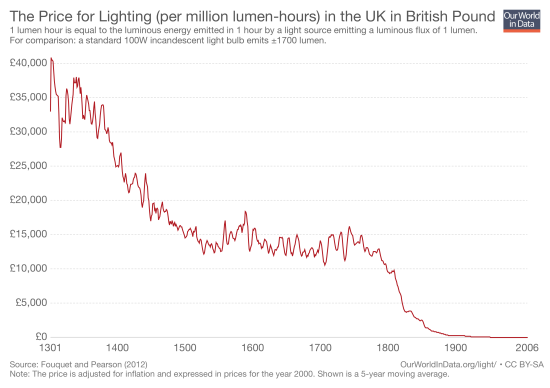 the-price-for-lighting-per-million-lumen-hours-in-the-uk-in-british-pound