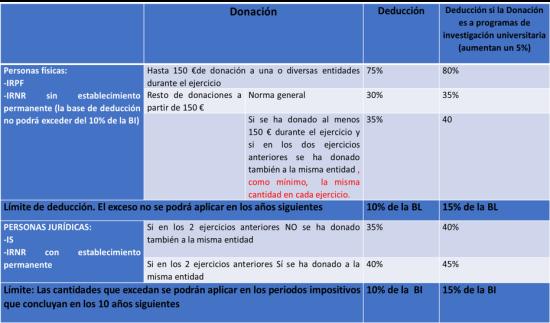 Tabla 1. Deducciones por donaciones en IRPF, IS e IRNR en Régimen Común.